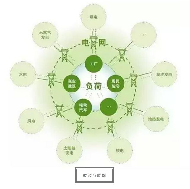 从顶层设计来讲,能源互联网包括互联网售电,可再生能源的交易,各种图片