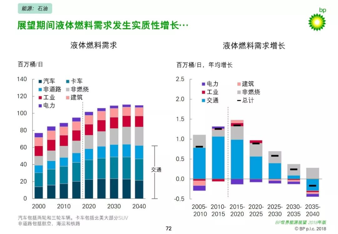 同时,能源结构也发生显著变化,由其经济结构转型和向清洁,低碳能源