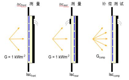 双面光伏组件的双面因子的测量和电路-电压特性的测量
